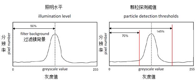 光学颗粒分析的仪器设置