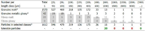 零部件清洁度分析中的颗粒尺寸分布的标准表达式